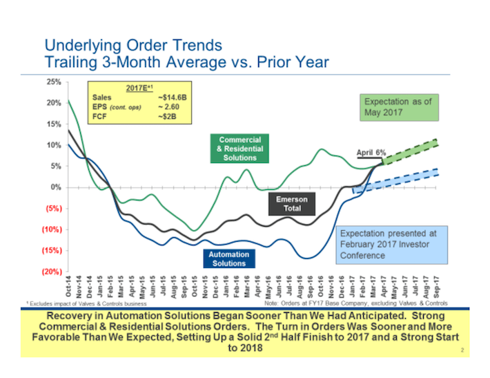 EMR Emerson Electric Underlying Order Trends Trailing 3-Month Average vs. Prior Year