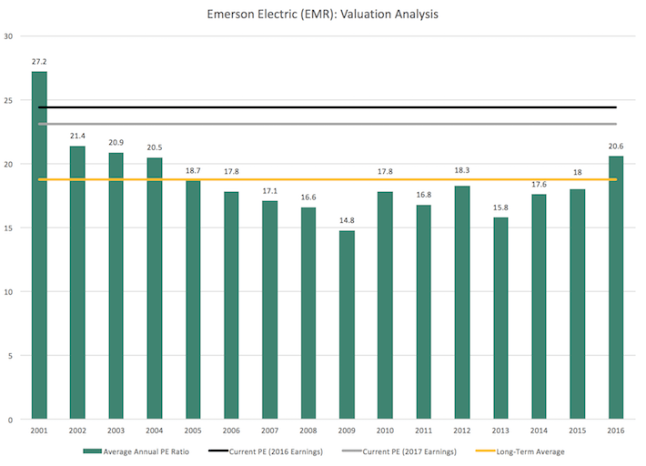 EMR Emerson Electric Valuation Analysis