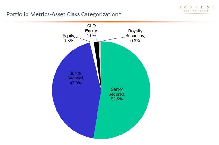 HCAP Assets