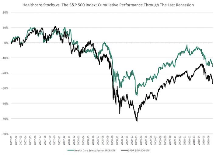 Healthcare Stocks Recession Performance