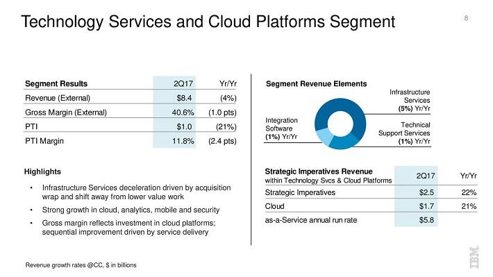 IBM Technology Services