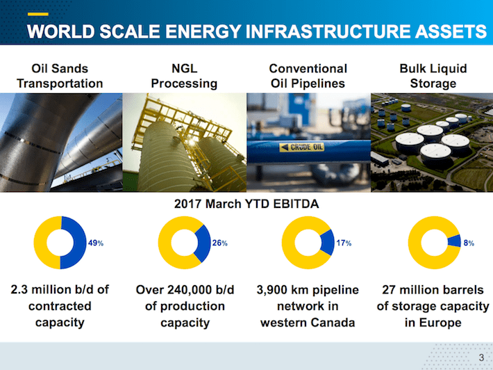 IPL.TO World Scale Energy Infrastructure Assets
