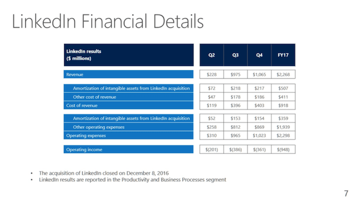 MSFT Microsoft LinkedIn Financial Details