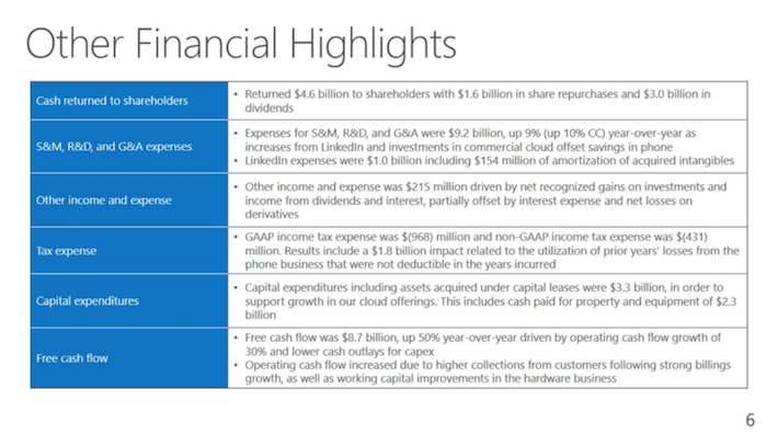 MSFT Microsoft Other Financial Highlights