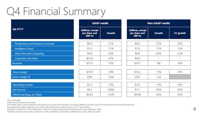 MSFT Microsoft Q4 Financial Summary
