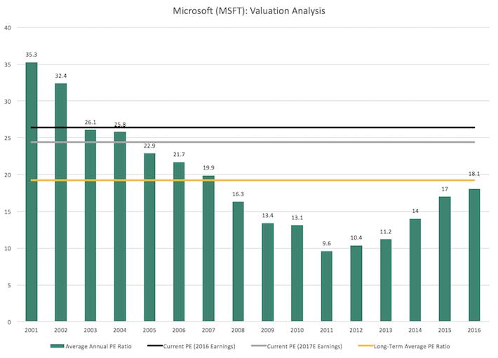 MSFT Microsoft Valuation Analysis