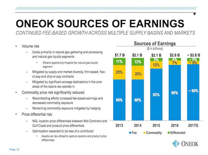 OKE ONEOK Sources of Earnings