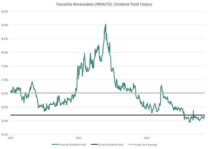 RNW.TO TransAlta Renewables Dividend Yield History