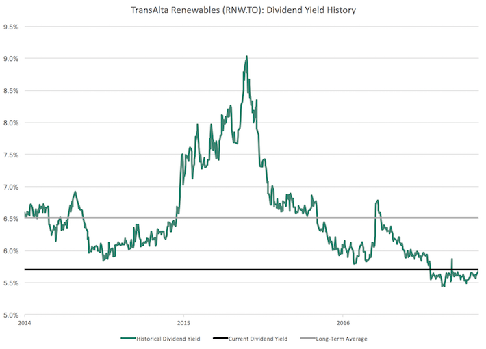 RNW.TO TransAlta Renewables Dividend Yield History