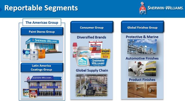 SHW Overview