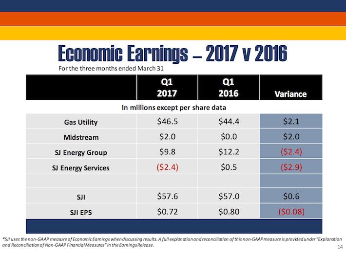 SJI South Jersey Industries Economic Earnings 2017 vs 2016