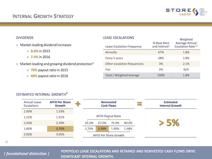 STOR STORE Capital Internal Growth Strategy