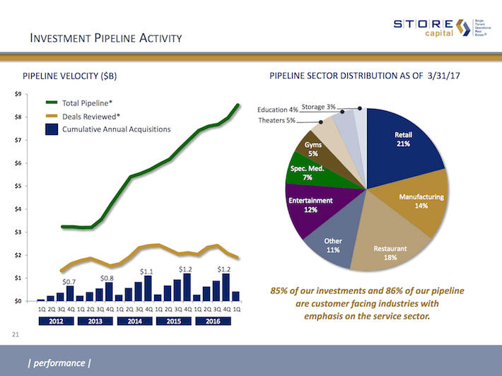 STOR STORE Capital Investment Pipeline Activity