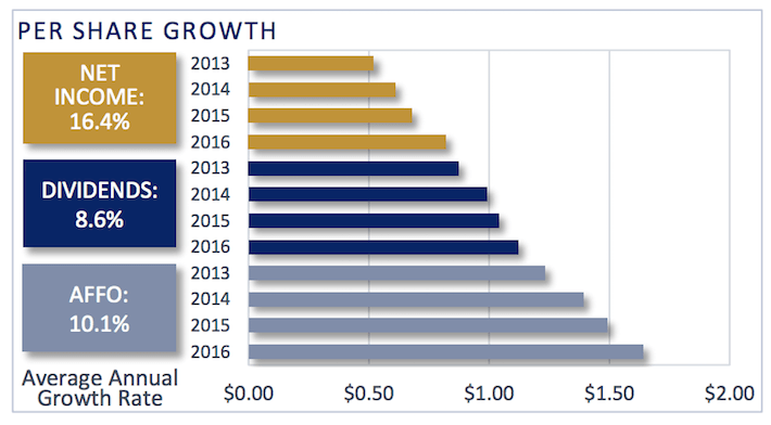 STOR STORE Capital Per Share Growth