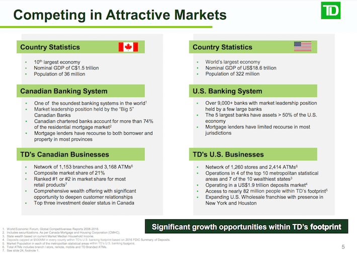 TD Competing in Attractive Markets