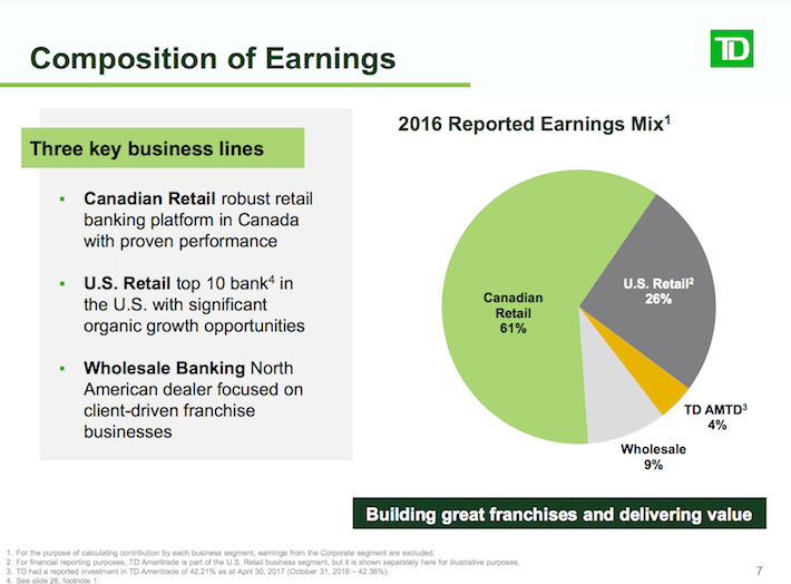 TD Composition of Earnings