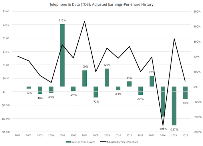 TDS Telephone & Data Adjusted Earnings-Per-Share Growth