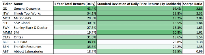 The Dividend Aristocrats With The Best 1-Year Sharpe Ratios