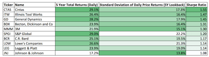 The Dividend Aristocrats With The Best 5-Year Sharpe Ratios