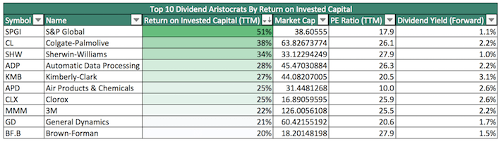 Top 10 Dividend Aristocrats By Return on Invested Capital