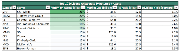 Top 10 Dividend Aristocrats by Return on Assets