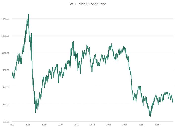 WTI Crude Oil Spot Price