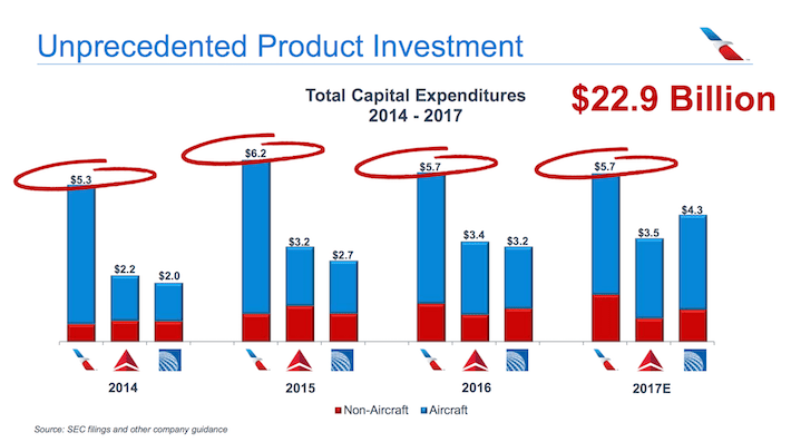 AAL American Airlines Unprecendeted Product Investment