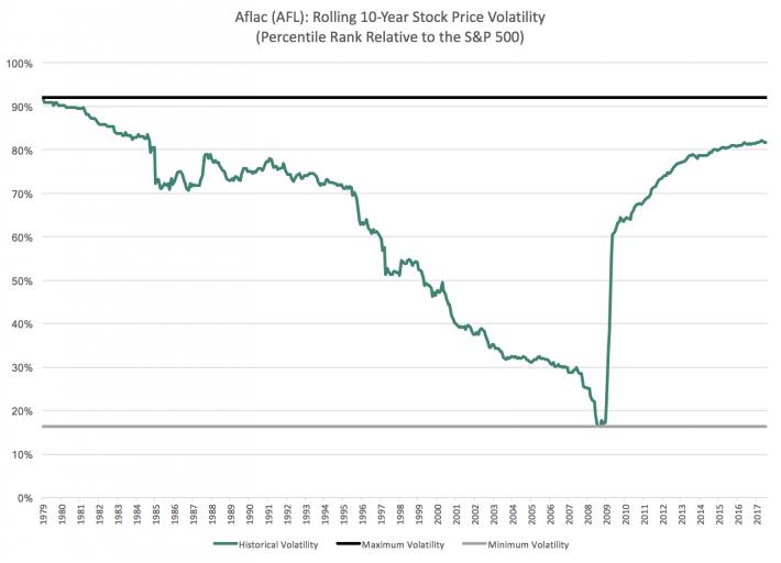 AFL Percentile Chart