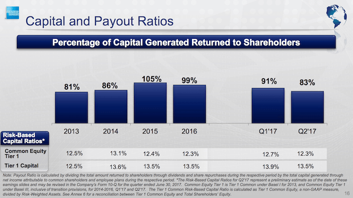 AXP Capital And Payout Ratios