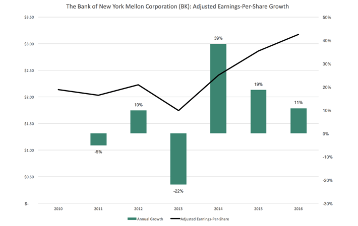 BNY EPS Growth