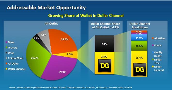 DG Opportunity