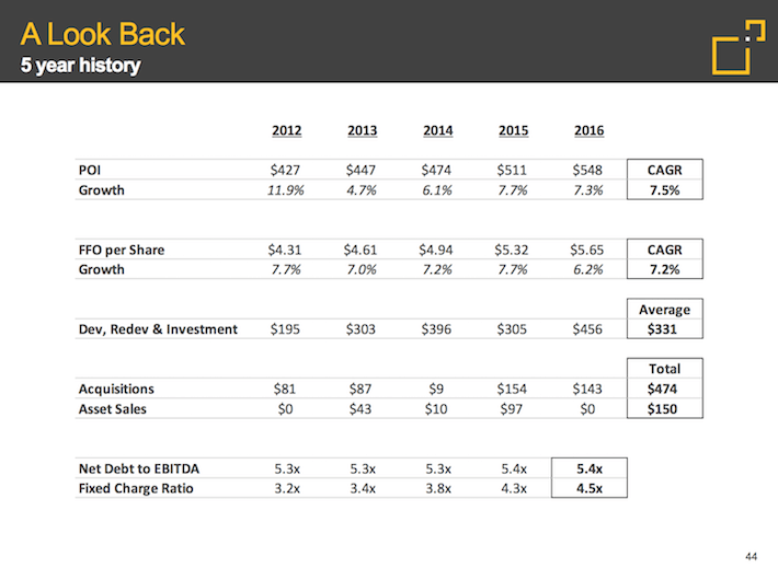 FRT Federal Realty Investment Trust A Look Back 5-Year History