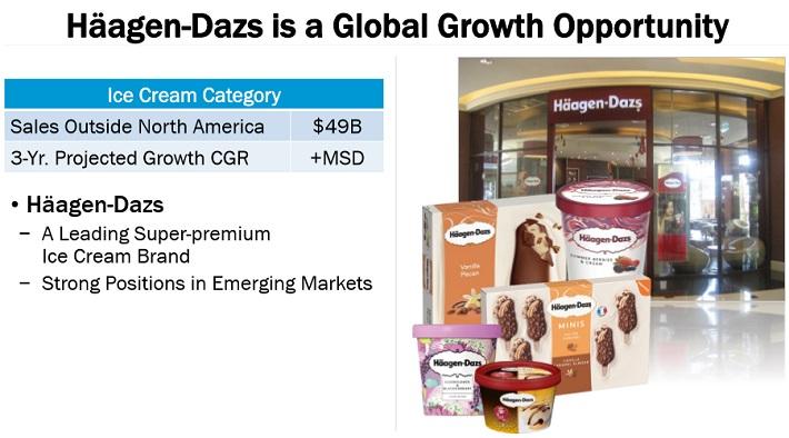 GIS Ice Cream