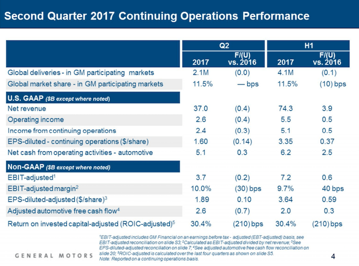 GM General Motors Second Quarter 2017 Continuing Operations Performance