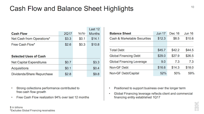 IBM International Business Machines Corporation Cash Flow and Balance Sheet Highlights