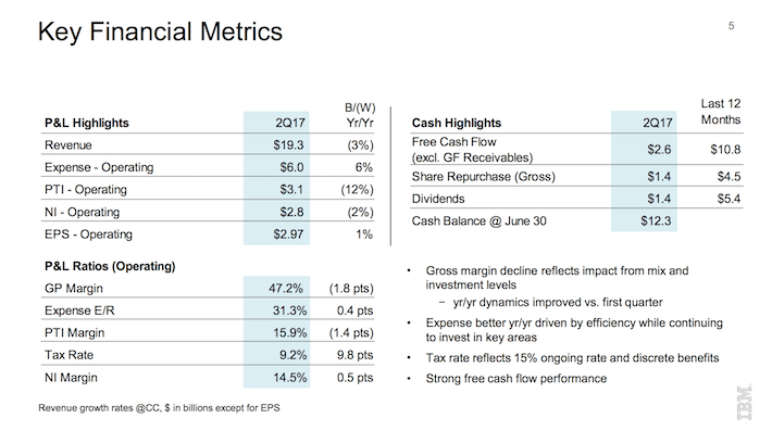 IBM International Business Machines Corporation Key Financial Metrics