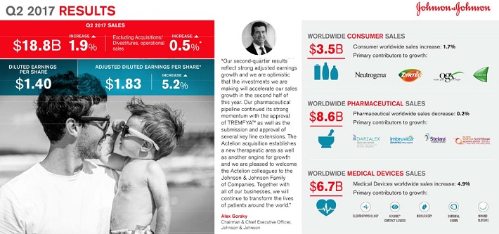 JNJ Second Quarter
