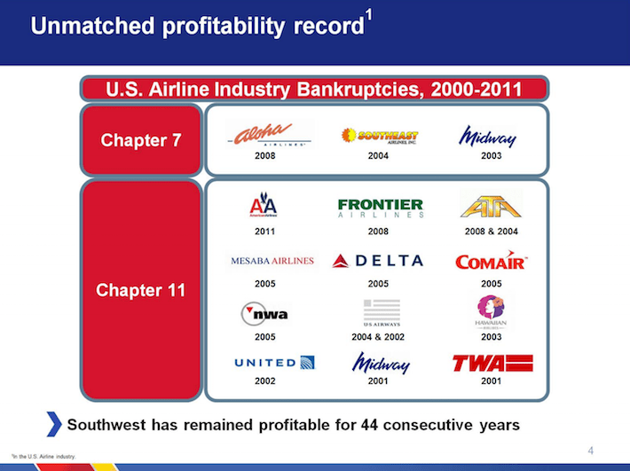 LUV Southwest Unmatched Profitability Record