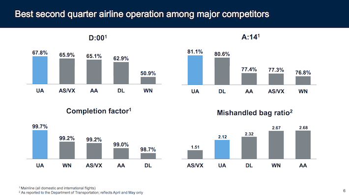 UAL United Best Second Quarter Airline Operations Among Major Competitors