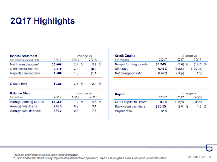 USB US Bancorp 2Q2017 Highlights