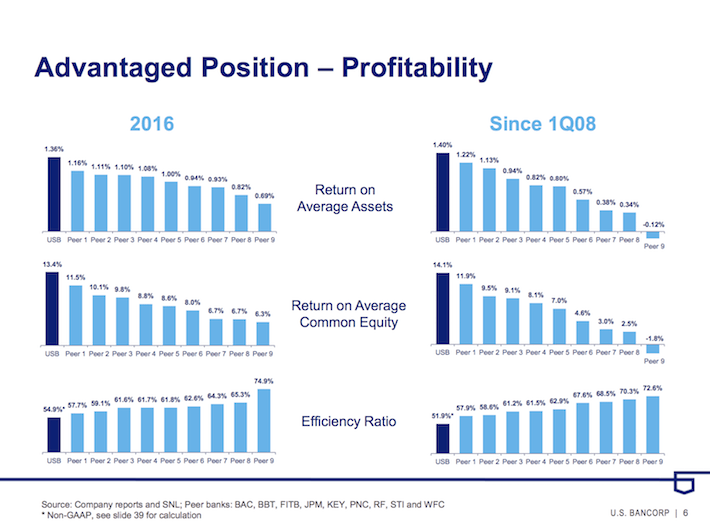 USB US Bancorp Advantaged Position - Profitability