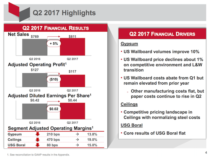 USG Corporation Q2 2017 Highlights