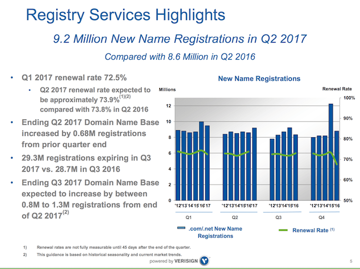 VRSN Registry Services Highlights 9.2