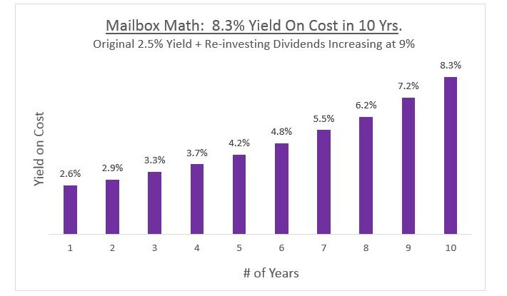 Mailbox Math Yield on Cost