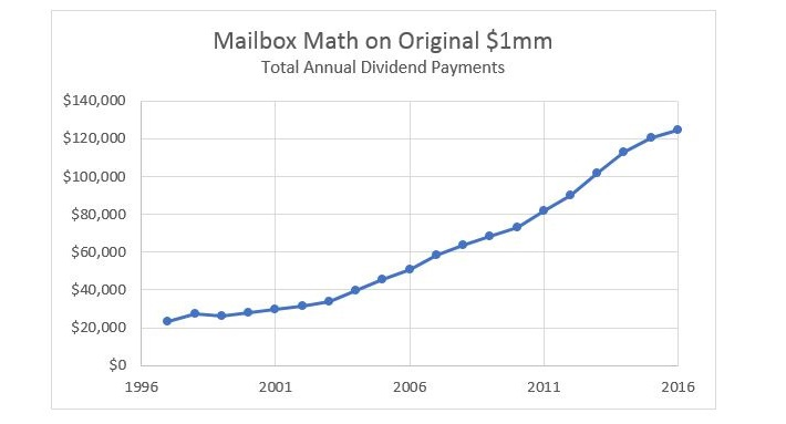 Mailbox Math