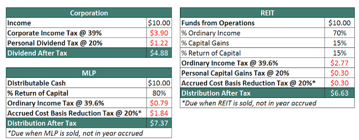 REIT Taxation Example