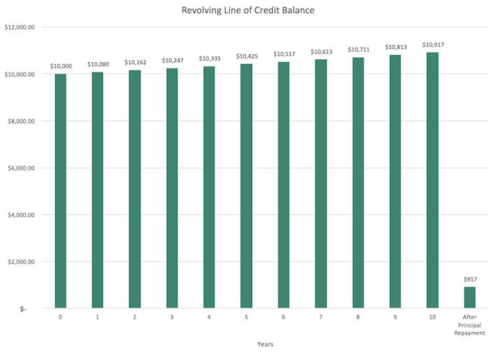 Revolving Line of Credit Balance