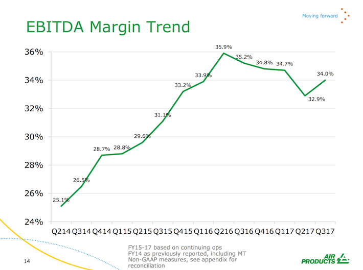 APD Air Products & Chemicals EBITDA Margin Trend