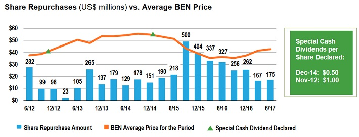 BEN Buybacks