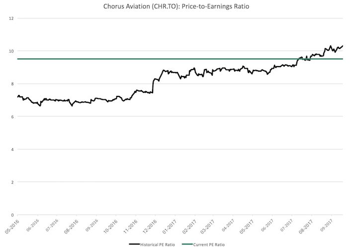 CHR Chorus Aviation Price-to-Earnings Ratio